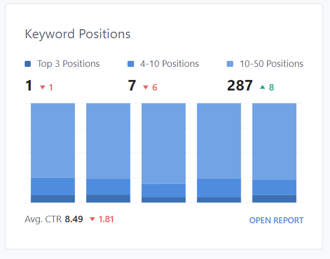 Keyword Positions Overview Report In Rank Math
