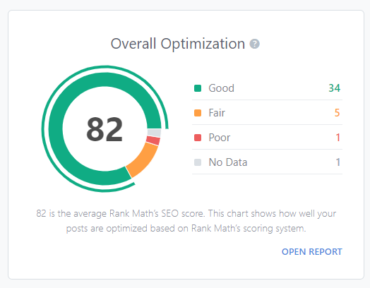 Overall Optimization Quick Report In Rank Math