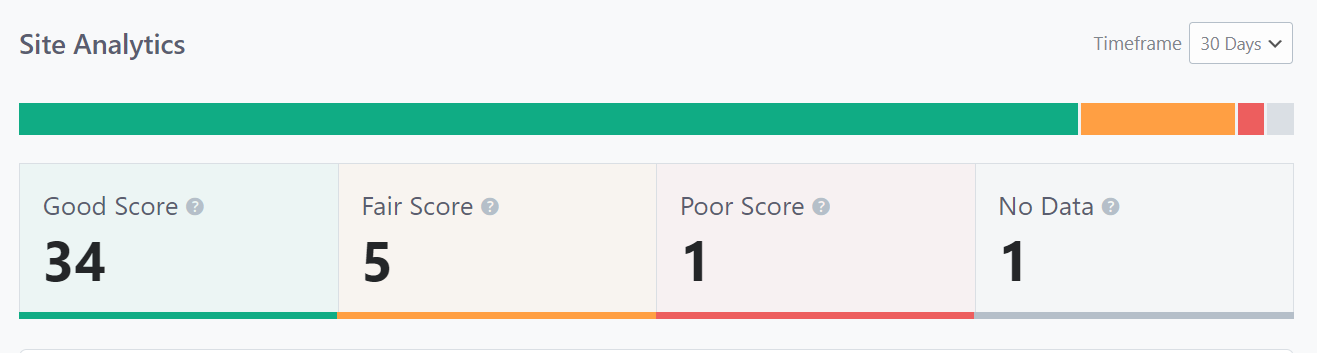 Site Analytics Post Optimization Report