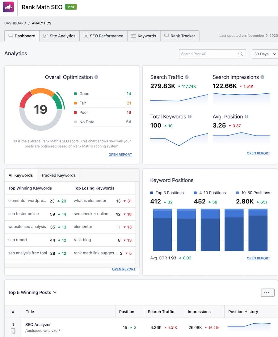 Analytics Dashboard in Rank Math