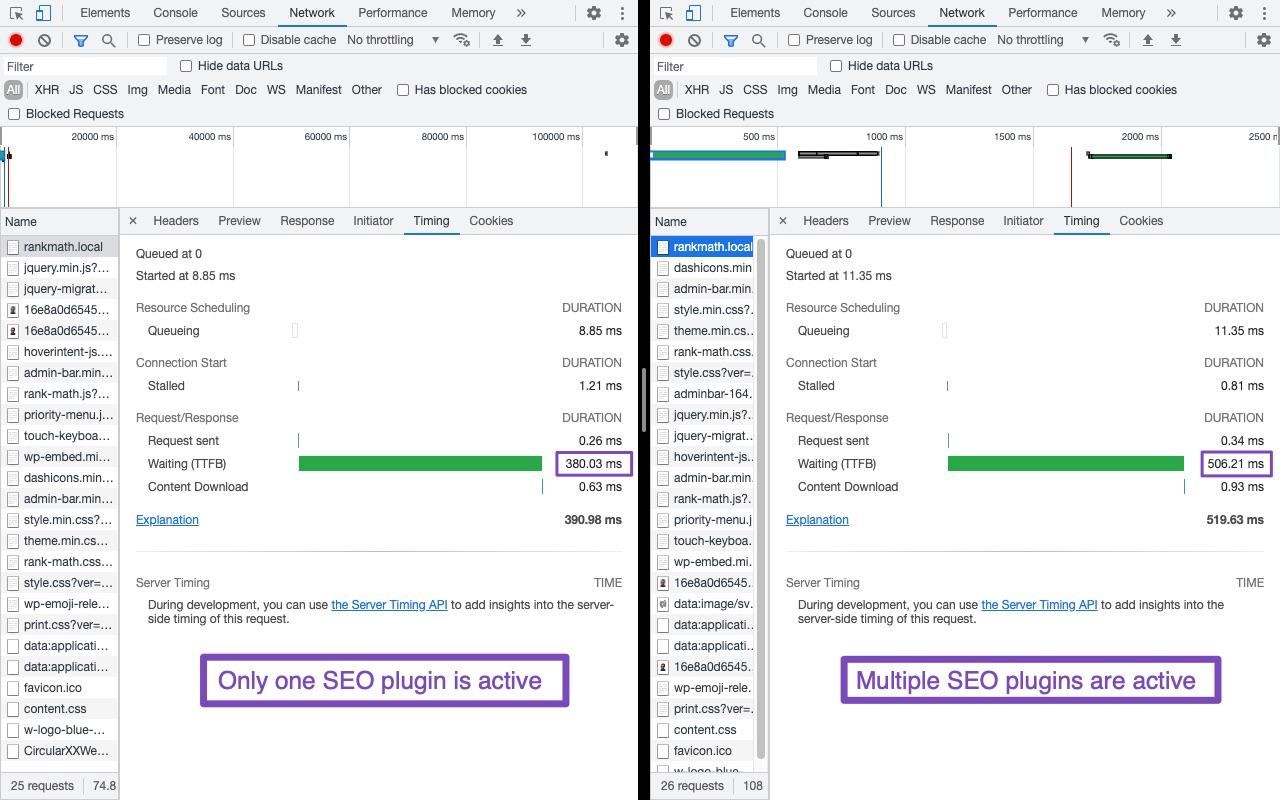 TTFB comparison when multiple SEO plugins are active