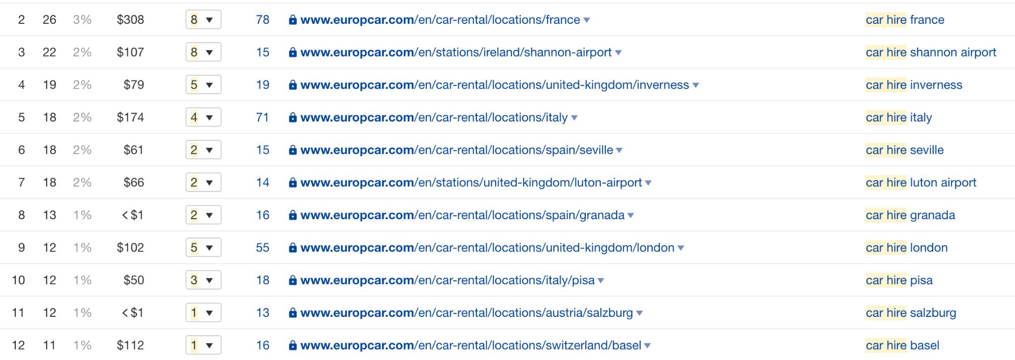 Europcar Local Landing Pages
