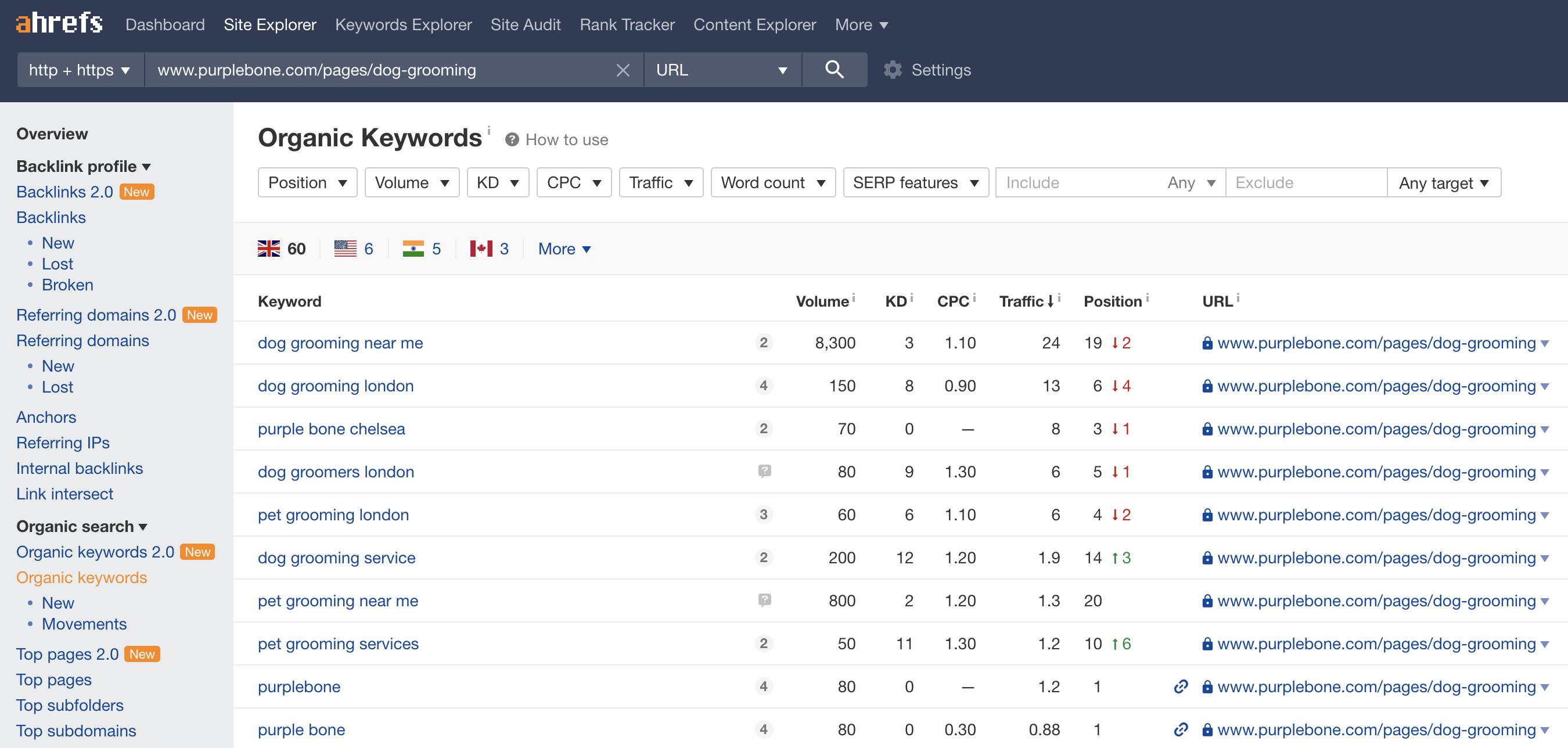 Local Search Organic Keywords