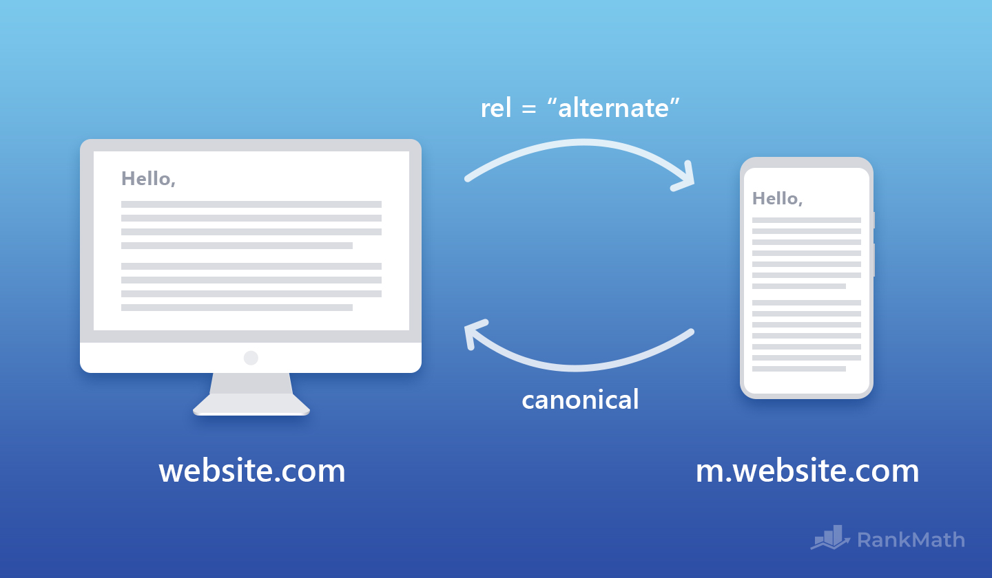 Mobile Website Canonicalization
