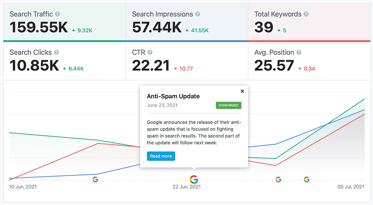 Google search update timeline in Analytics