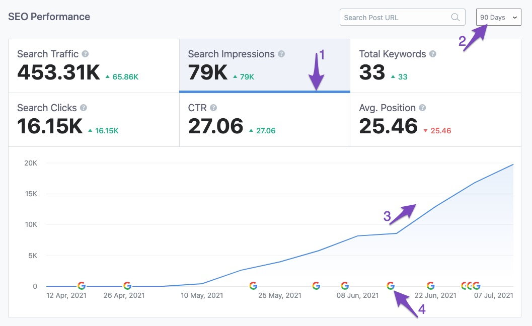 Impressions in SEO Performance