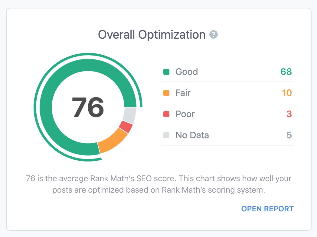Overall optimization report in Analytics dsahboard