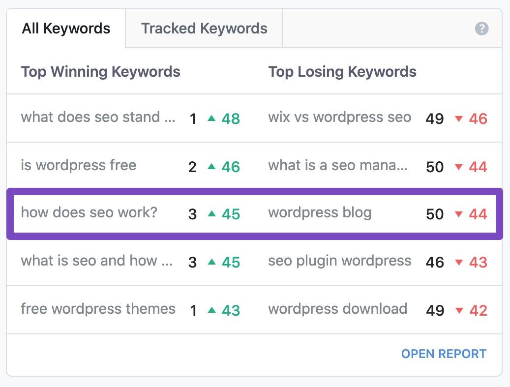 Top winning keywords and top losing keywords