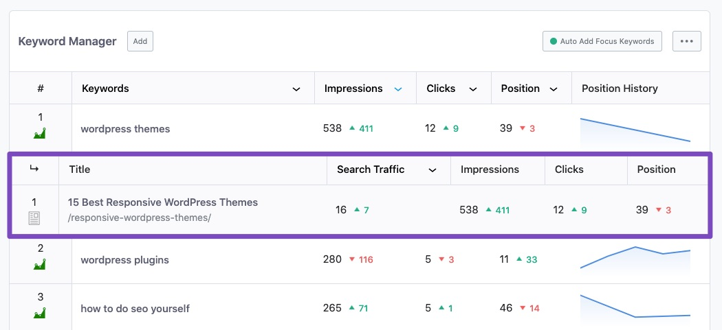 Posts ranking for a keyword